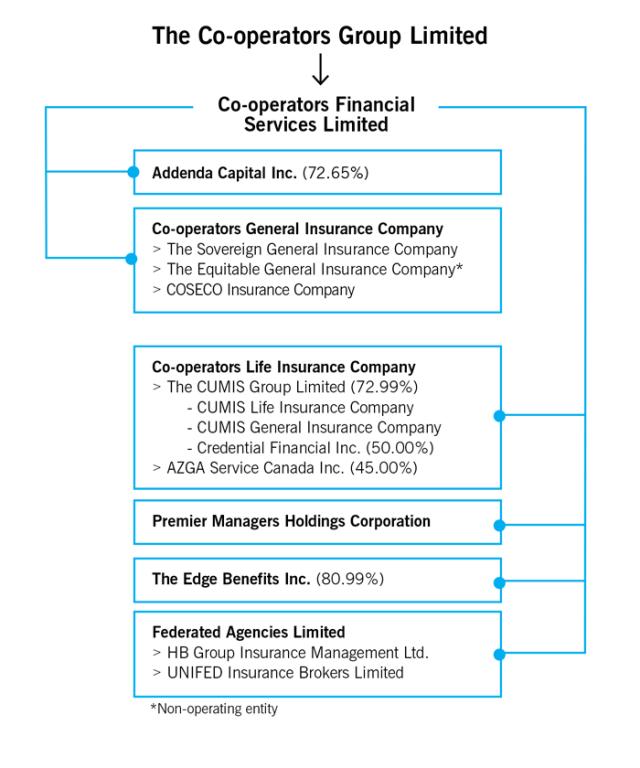 2015_org_chart