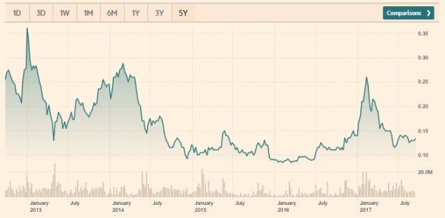 Grange Resources share price